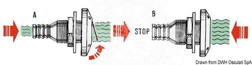 Osculati - Skroggennemføring med tilbageløbsventil
