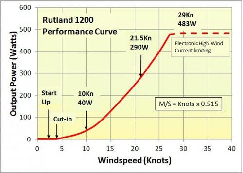 Rutland - Rutland 1200 vindmølle