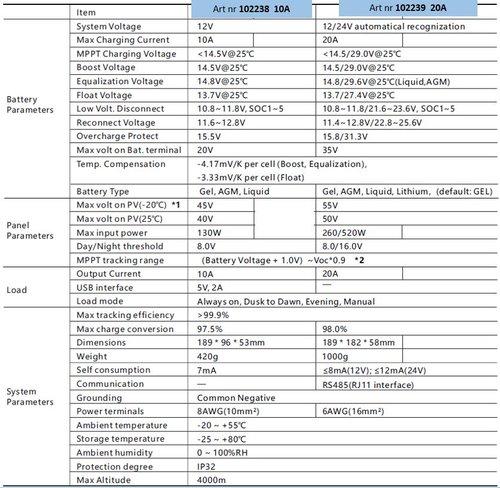 - Regulator MPPT med LCD display og USB port